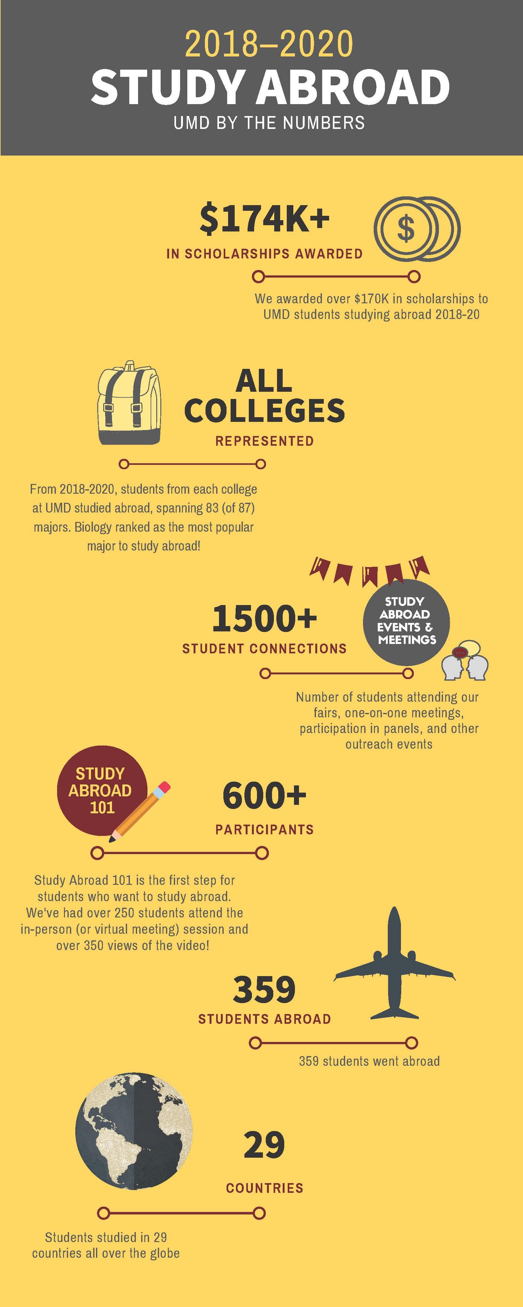 Statistics | Study Abroad | UMN Duluth